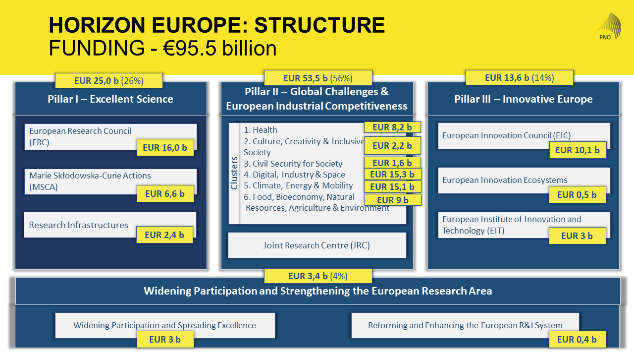 Implementing HORIZON EUROPE: What to expect for R&D projects in 2021?