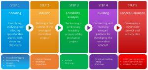 Der Projektentwicklungsprozess ist ein strukturierter Ansatz, der je nach Situation und Bedarf angepasst werden kann: Scouting, Ideenfindung, Machbarkeitsanalyse, Erstellung und Konzeptualisierung. In der Regel beginnt man mit der Auswahl einer Innovationsquelle oder -anforderung und der Erkundung dieser Quelle, des Marktes, europäischer Innovationsprojekte, globaler Patente und Interessengruppen, um mögliche Innovationen zu erkennen und zu entfachen. Diese Innovationsmöglichkeiten können dann hinsichtlich ihres Mehrwerts und ihrer Ausrichtung auf die Innovationsaufgabe und -ziele analysiert werden. Als nächstes soll die Möglichkeit in eine Projektidee umgewandelt werden: Ein erster Überblick über das Innovationsprojekt mit den Zielen, dem Ansatz und dem grundlegenden Arbeitsplan. Basierend auf der Innovationsidee können die Bausteine zur Schaffung einer optimalen Innovation auf ihre Machbarkeit untersucht werden. Nach einem positiven Ergebnis können weitere wertschöpfende Partner identifiziert, kontaktiert und mit dem Projekt verbunden werden. Durch kollaboratives Denken und Entscheiden kann die Projektidee dann zu einem Innovationskonzept aufgewertet werden. Der letzte Schritt beinhaltet die Ausarbeitung des Innovationskonzepts. Dieses Konzept ist das endgültige Ergebnis der Projektentwicklung und dient als Ausgangspunkt für unternehmensinterne Investitionsprozesse, die Entwicklung von Geschäftsplänen oder einen Finanzplan einschließlich Förderanträgen.