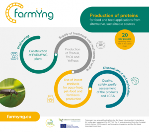 farmying poster
