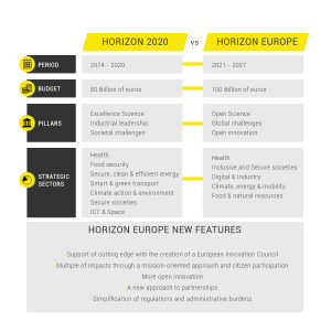 Horizon2020-vs-Horizon-Europe-infographic