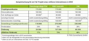 Beispielrechnung für ein FuE-Projekt eines mittleren Unternehmens in NRW neu