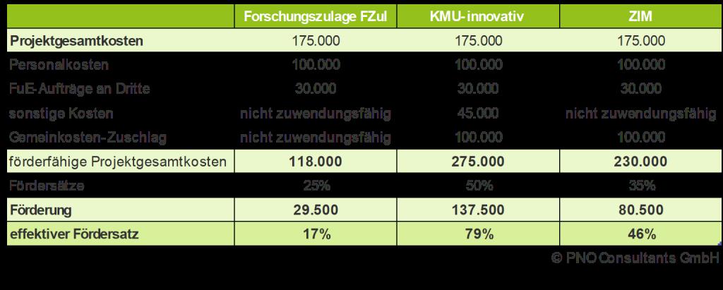 beispielrechnung forschungszulage zim kmu-innovativ
