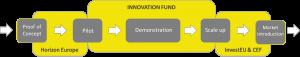 eu-innovationfonds