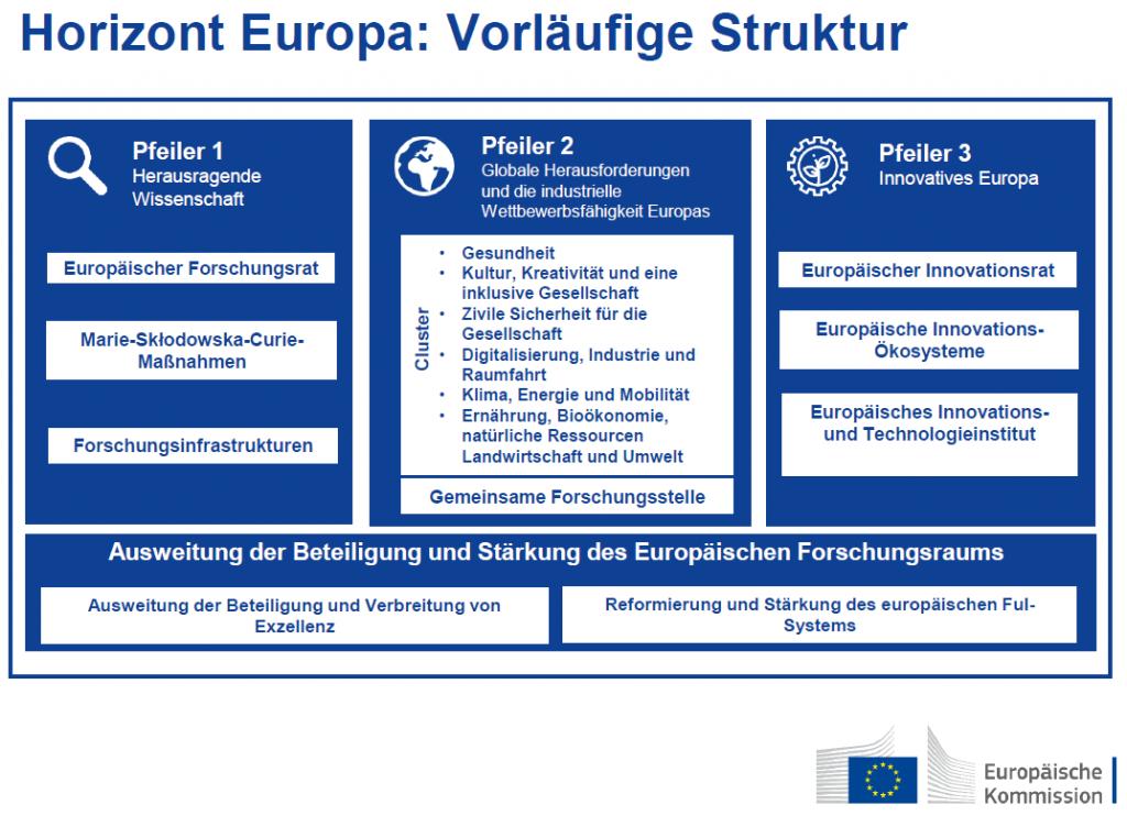 Dieser kurze Text zeigt, wie wichtig Forschung und Innovation für die Europäische Union sind. Deshalb steuert und unterstützt die EU die europäische Forschungslandschaft seit 1984 mit ihren großen, mehrjährigen Forschungsrahmenprogrammen. Anfang 2021 startet das 9. Rahmenprogramm mit dem Namen Horizon Europe, das mit einem geplanten Budget von 100 Mrd. EUR gewaltige finanzielle Dimensionen hat. Es läuft bis Ende des Jahres 2027. Hinter Horizon Europe steht die Vision einer nachhaltigen und fairen Zukunft in Wohlstand für die Menschen und für unseren Planeten – basierend auf den europäischen Werten. Die folgende Grafik zeigt die vorläufige Struktur von Horizon Europe, die auf drei Pfeilern aufbaut. Grafik Das geplante milliardenschwere Budget teilt sich entsprechend wie folgt auf: • Herausragende Wissenschaft: 25.8 Mrd. EUR • Globale Herausforderungen und die industrielle Wettbewerbsfähigkeit Europas: 52,7 Mrd. EUR • Innovatives Europa: 13,5 Mrd. EUR • Ausweitung der Beteiligung und Stärkung des EFR: 2,1 Mrd. EUR • Euratom: 2,4 Mrd. EUR zzgl. InvestEU Fonds mit 3,5 Milliarden Euro Neuerungen in Horizon Europe Zwei Elemente stechen als Neuerungen in Horizon Europe hervor: • der Europäische Innovationsrat EIC und • die Missionen. Der EIC soll ab 2021 Innovationen auf EU-Ebene gezielter unterstützen. Er fasst wichtige EU-Instrumente zur Innovationsunterstützung unter einem Dach zusammen. Auf diese Weise können Innovationen schneller auf den Markt gelangen und mehr Wachstum und Beschäftigung schaffen. Die wesentlichen Elemente des EIC sind bereits in der letzten Phase von Horizon 2020 im Rahmen eines Piloten getestet worden.