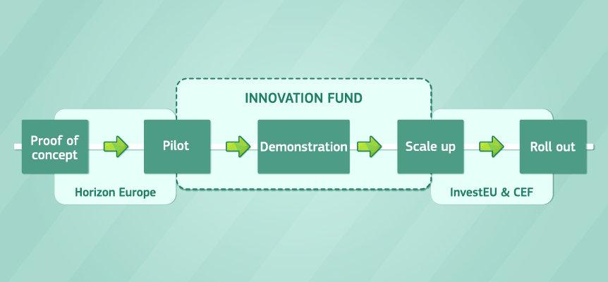 innovationsfond klima 3