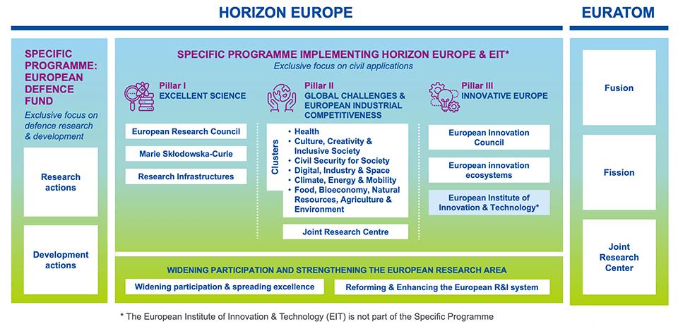 Horizon Europe structure