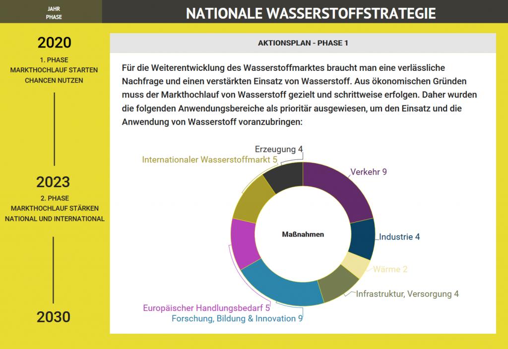 nationale wasserstoffstrategie aktionsplan