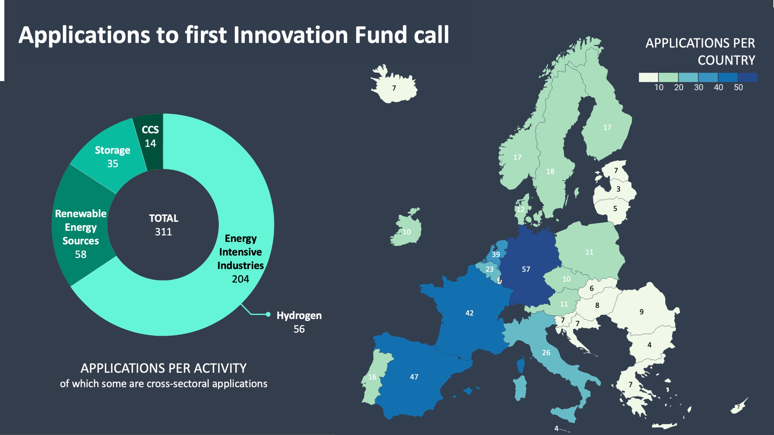 applications to first large scale innovation fund call