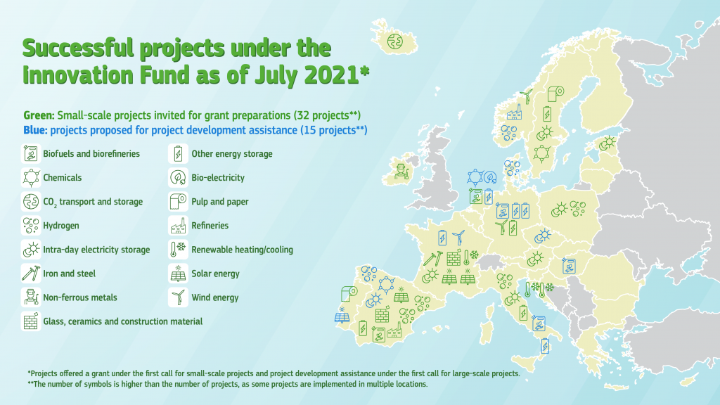 Successful projects under the Innovation Fund as of July 2021