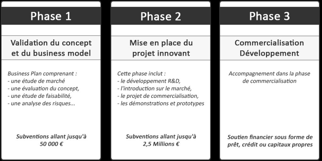 Les 3 phases de l'Instrument PME
