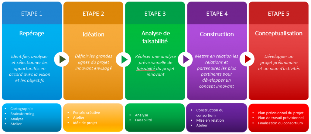 Schéma Développement de projet