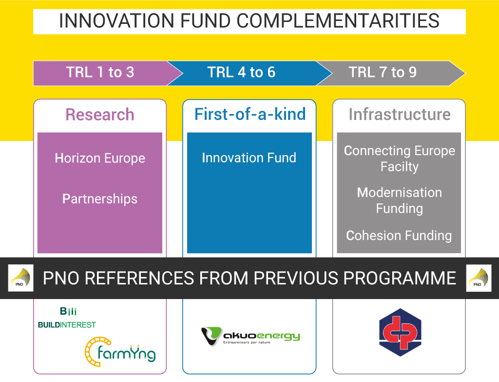 Innovation Fund complementarities