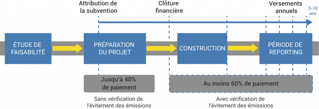 Innovation Fund financement