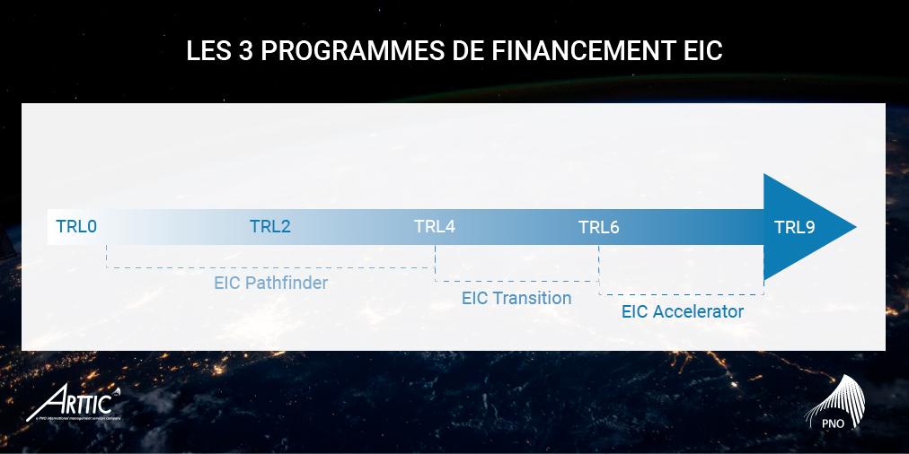EIC 3 programmes