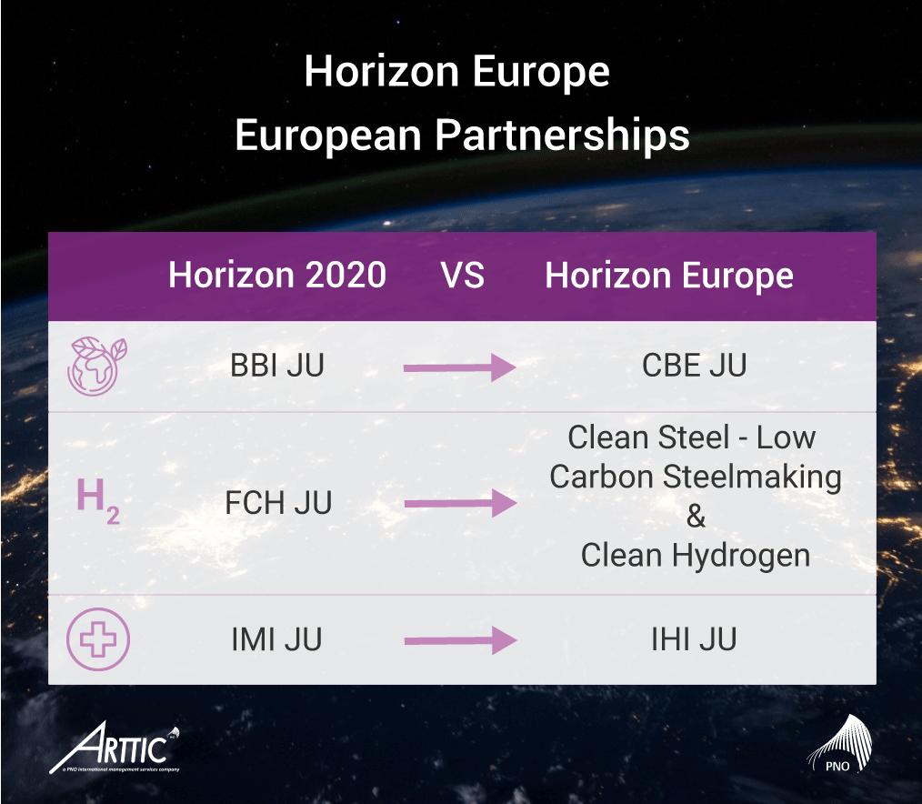 Infographie European-partnerships H2020 Horizon EU-PNO