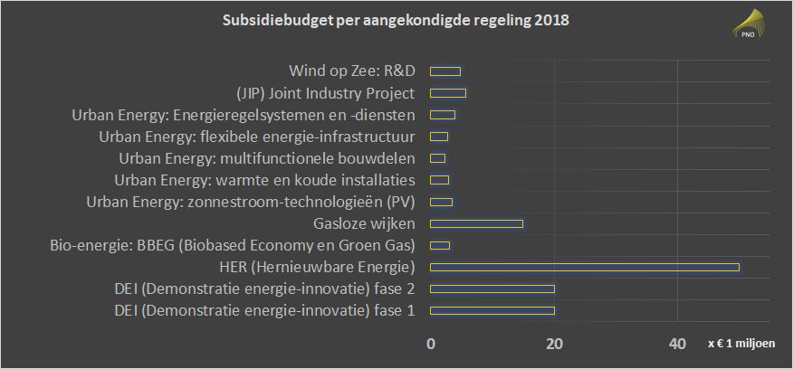 TSE-budgetten