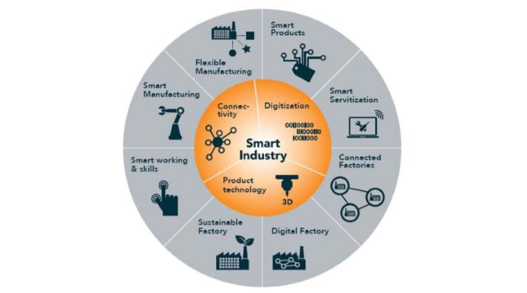 Smart Industry Nederland