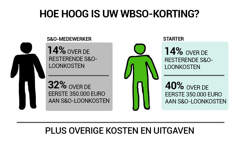 WBSO opbrengst