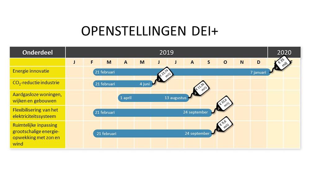 DEI subsidie kalender overzicht