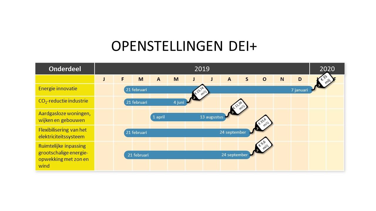 Openstellingen DEI 2019