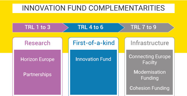 Innovation-Fund-complementarities