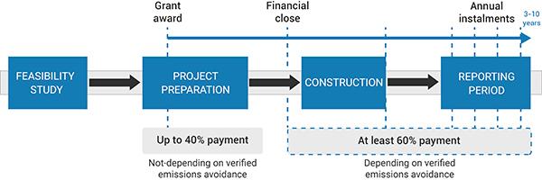 Innovation-Fund-grants