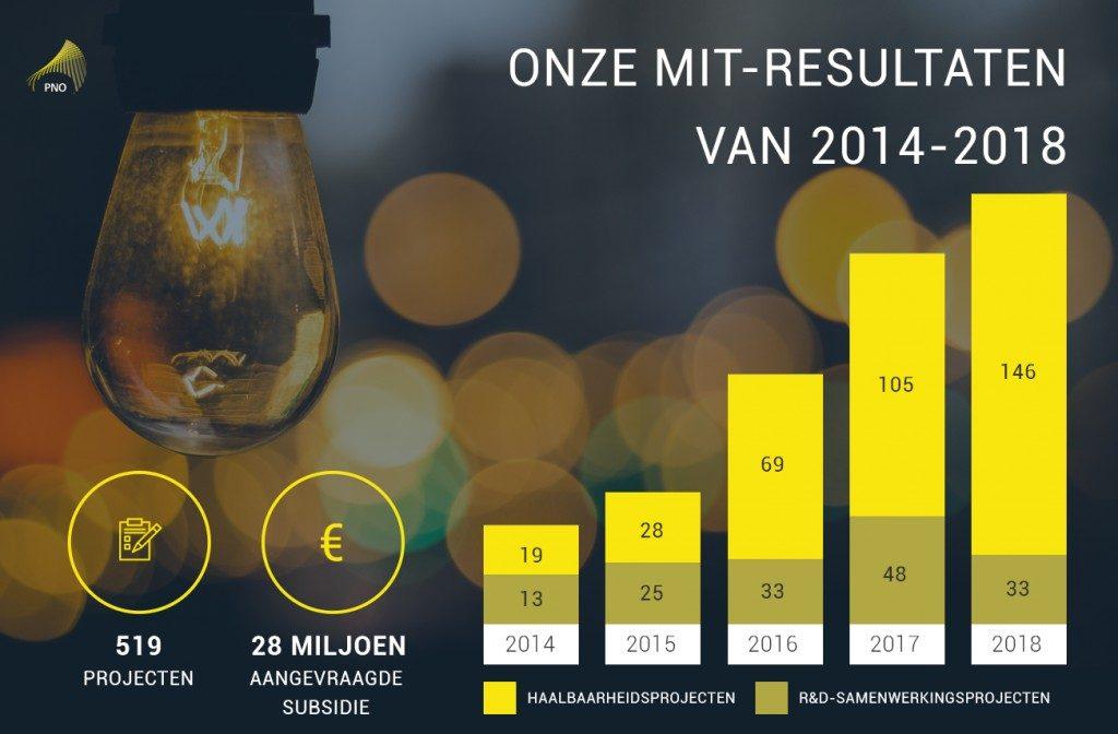 MIT resultaten PNO