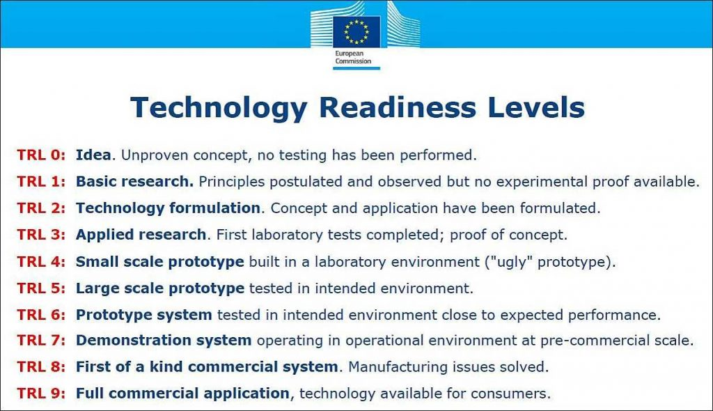 EIC-Accelerator Technology Readiness levels