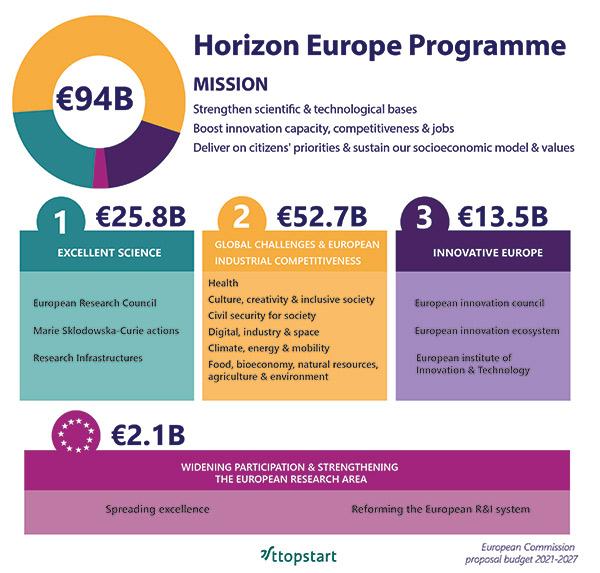 Horizon Europe overview
