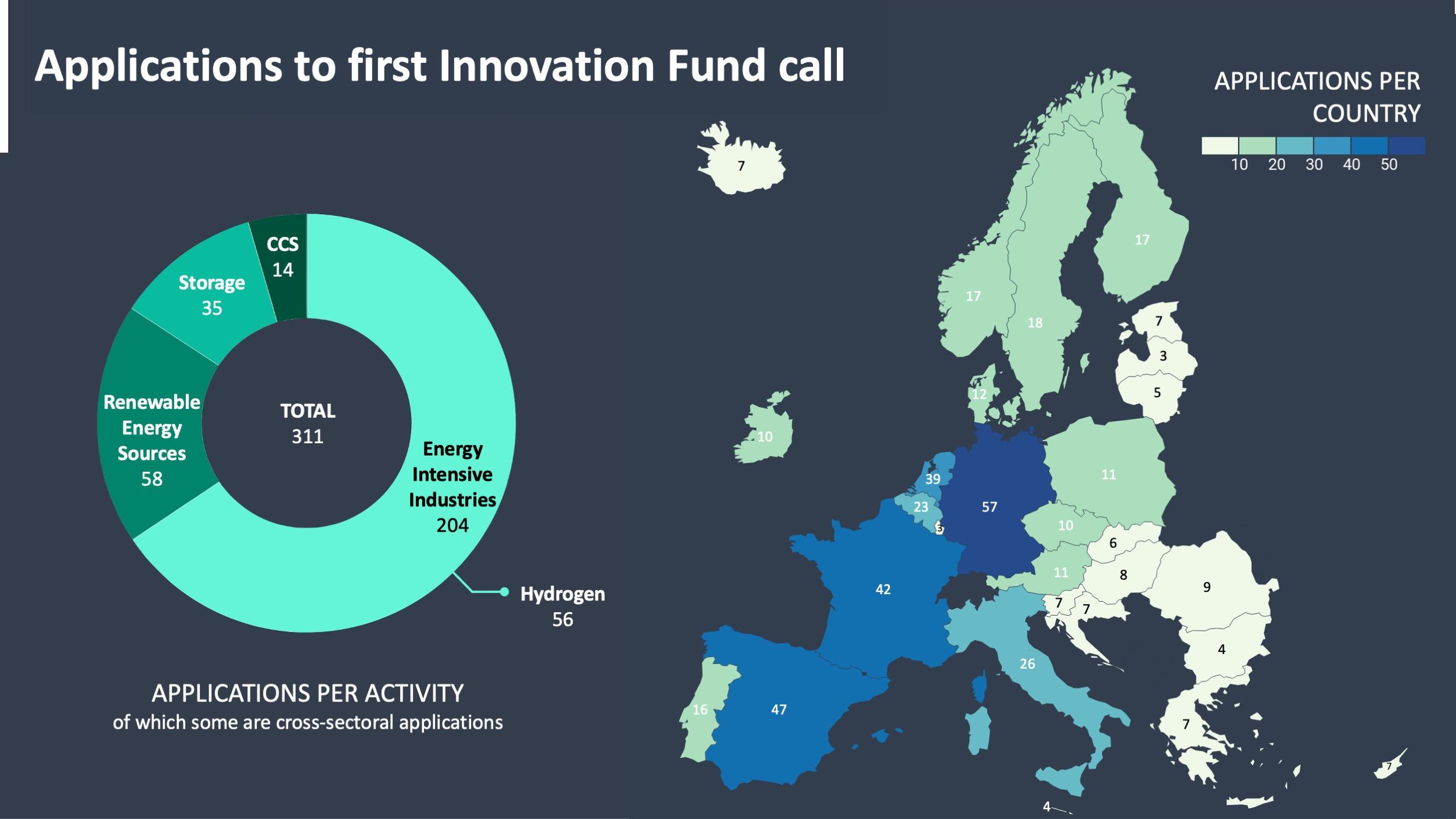 een-op-de-vijf-succesvolle-innovation-fund-aanvragen-ingediend-door-PNO