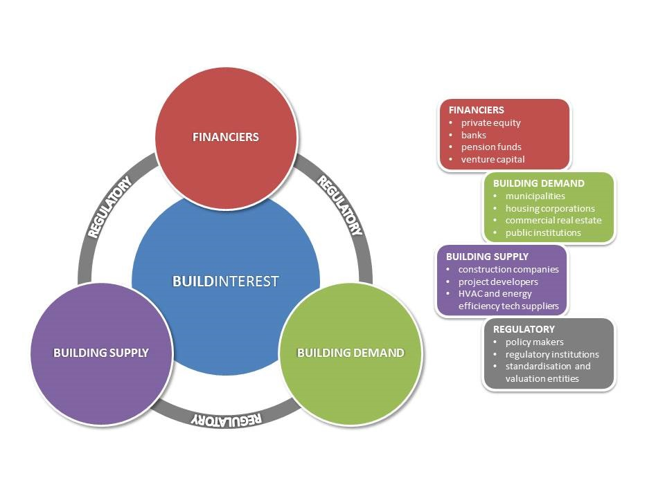 Buildinterest operates within the circle of financiers, building demand and building supply.